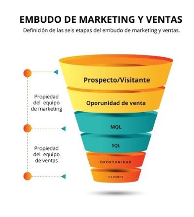 alinear marketing y ventas para alcanzar las metas de negocio(2)