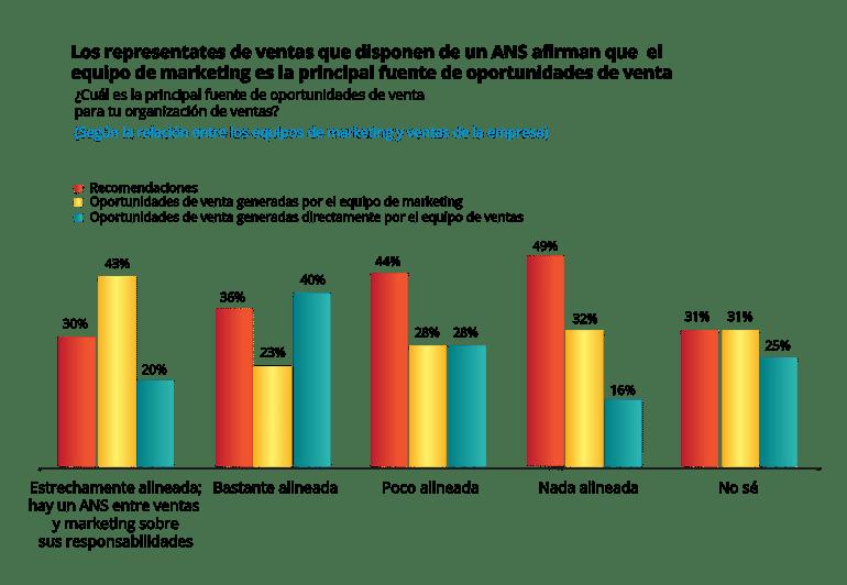 alinear marketing y ventas para alcanzar las metas de negocio(4)