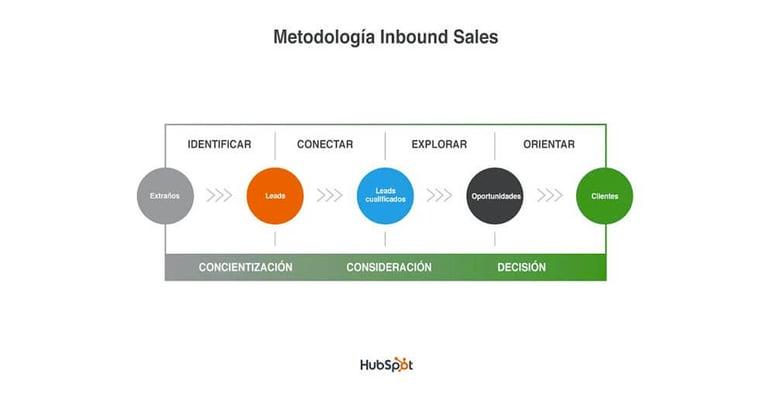 estrategias-para-incrementar-ventas-en-empresas-b2b (2)